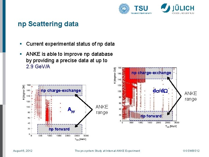 np Scattering data § Current experimental status of np data § ANKE is able