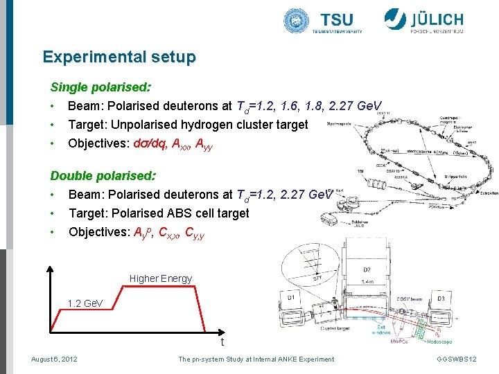 Experimental setup Single polarised: • • • Beam: Polarised deuterons at Td=1. 2, 1.