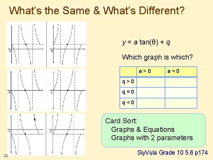 What's the Same & What's Different? y = a tan(θ) + q Which graph