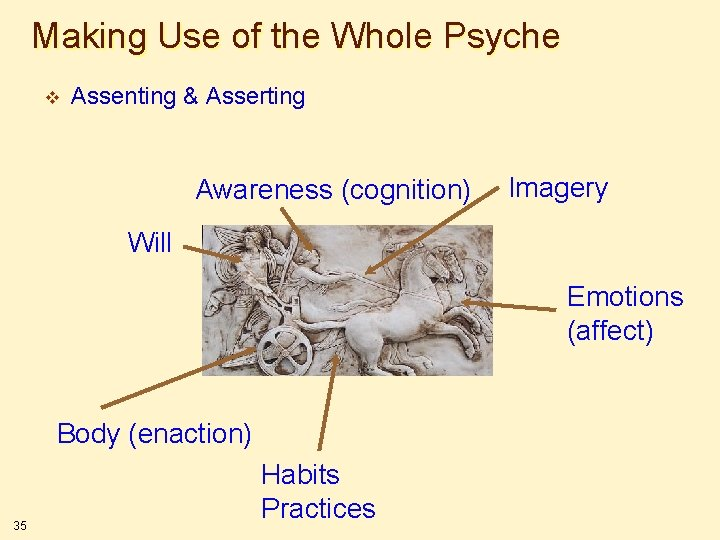 Making Use of the Whole Psyche v Assenting & Asserting Awareness (cognition) Imagery Will