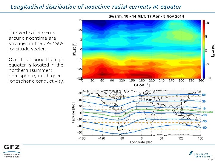 Longitudinal distribution of noontime radial currents at equator The vertical currents around noontime are