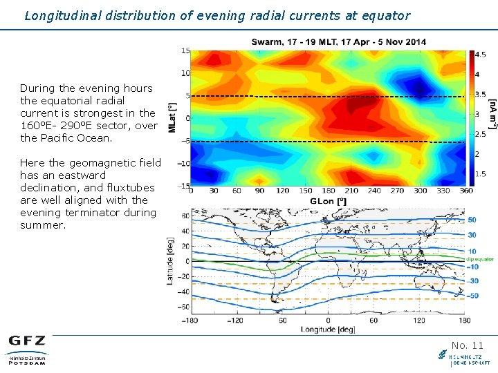 Longitudinal distribution of evening radial currents at equator During the evening hours the equatorial