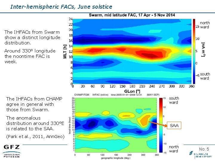 Inter-hemispheric FACs, June solstice north ward The IHFACs from Swarm show a distinct longitude
