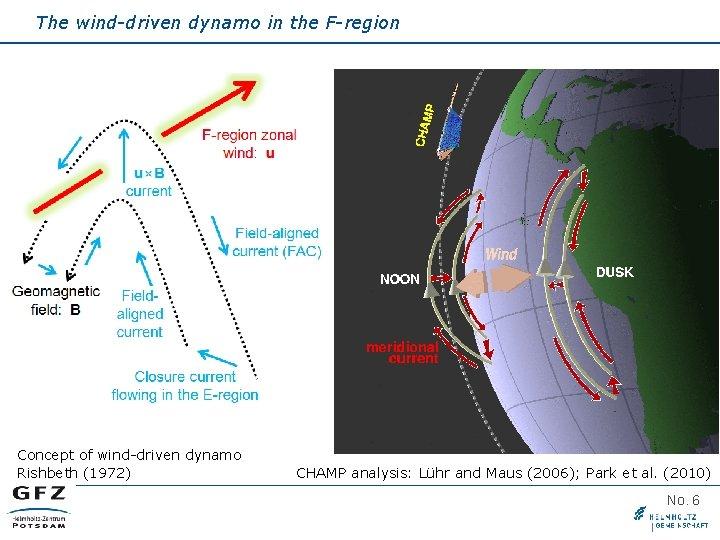 The wind-driven dynamo in the F-region Concept of wind-driven dynamo Rishbeth (1972) CHAMP analysis:
