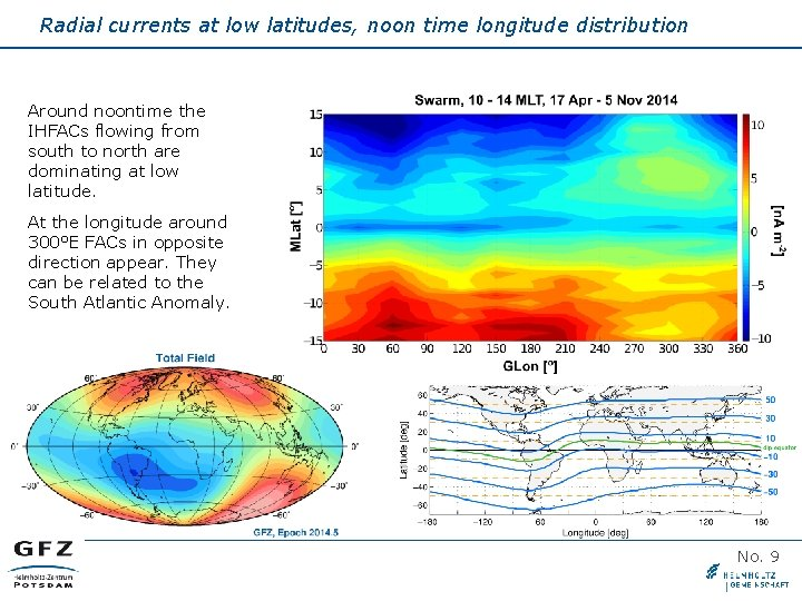 Radial currents at low latitudes, noon time longitude distribution Around noontime the IHFACs flowing