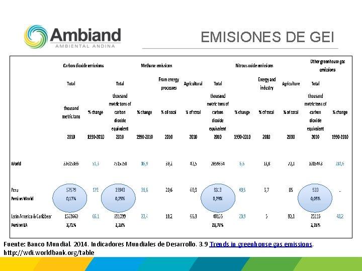 EMISIONES DE GEI Fuente: Banco Mundial. 2014. Indicadores Mundiales de Desarrollo. 3. 9 Trends