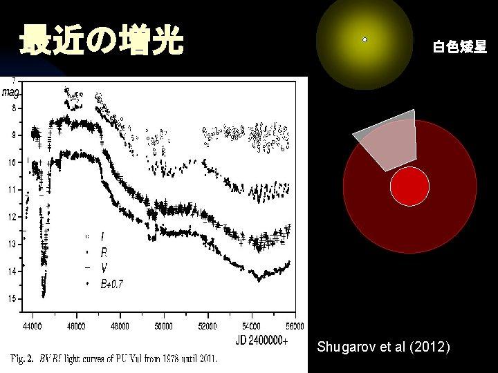 最近の増光 白色矮星 Shugarov et al (2012)