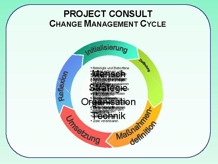 PROJECT CONSULT CHANGE MANAGEMENT CYCLE • Beteiligte und Betroffene • definieren Projekt initiieren und