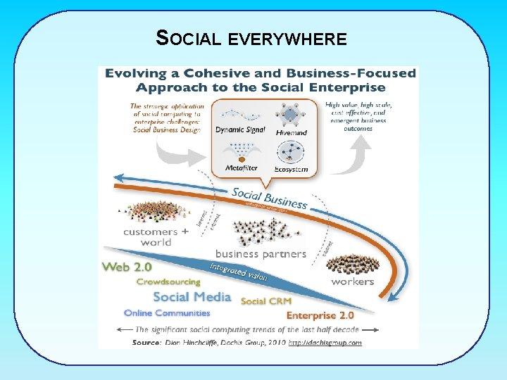 SOCIAL EVERYWHERE