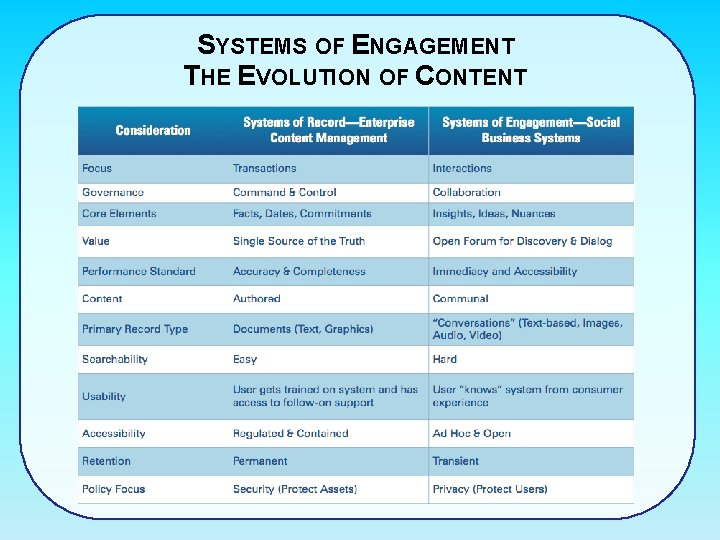 SYSTEMS OF ENGAGEMENT THE EVOLUTION OF CONTENT