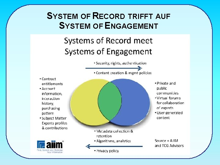 SYSTEM OF RECORD TRIFFT AUF SYSTEM OF ENGAGEMENT