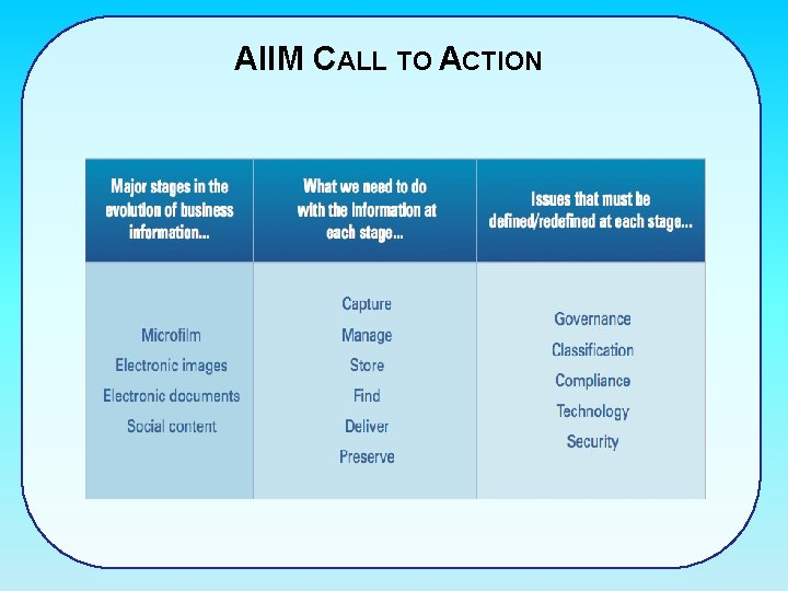 AIIM CALL TO ACTION