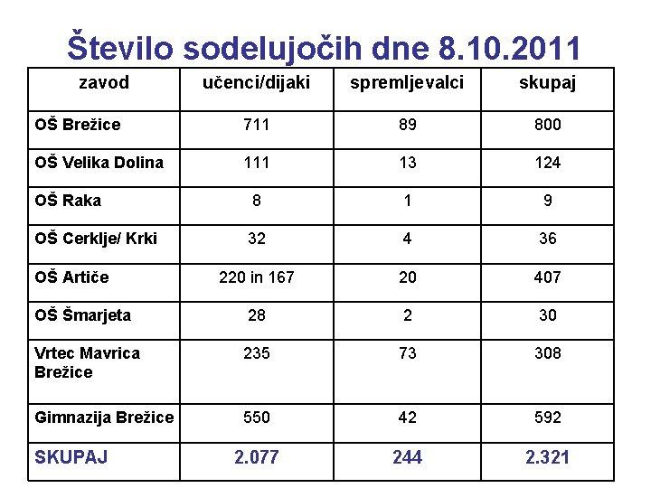 Število sodelujočih dne 8. 10. 2011 zavod učenci/dijaki spremljevalci skupaj OŠ Brežice 711 89