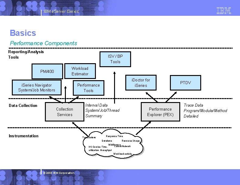 IBM e. Server i. Series Basics Performance Components Reporting/Analysis Tools PM/400 ISV / BP