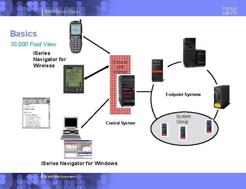 IBM e. Server i. Series Basics 10, 000 Foot View i. Series Navigator for