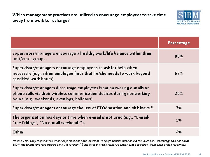 Which management practices are utilized to encourage employees to take time away from work