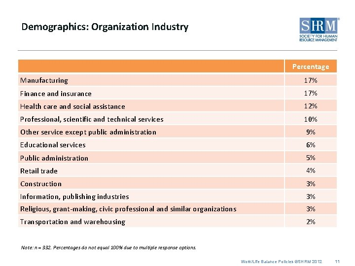 Demographics: Organization Industry Percentage Manufacturing 17% Finance and insurance 17% Health care and social