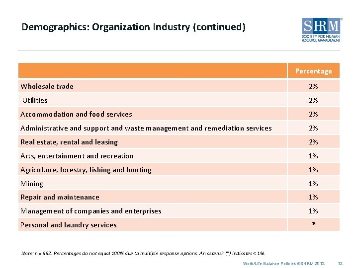 Demographics: Organization Industry (continued) Percentage Wholesale trade 2% Utilities 2% Accommodation and food services