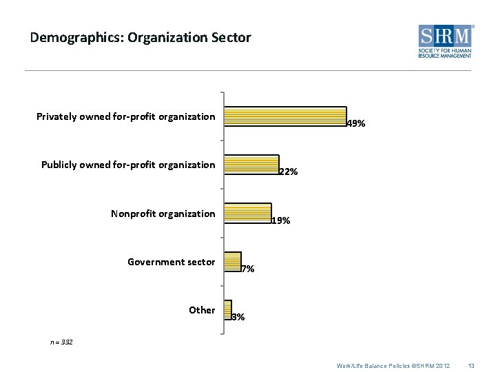 Demographics: Organization Sector Privately owned for-profit organization 49% Publicly owned for-profit organization 22% Nonprofit