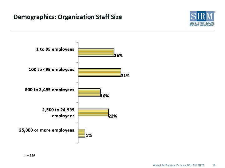 Demographics: Organization Staff Size 1 to 99 employees 26% 100 to 499 employees 31%