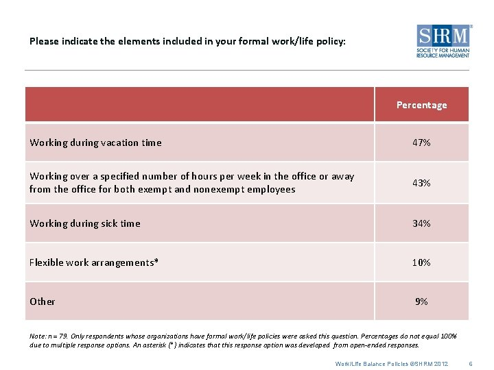 Please indicate the elements included in your formal work/life policy: Percentage Working during vacation