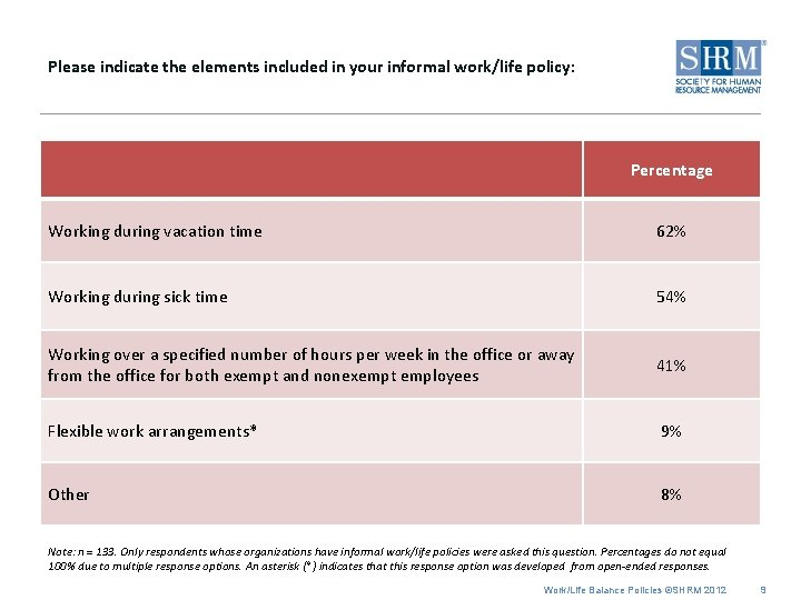 Please indicate the elements included in your informal work/life policy: Percentage Working during vacation