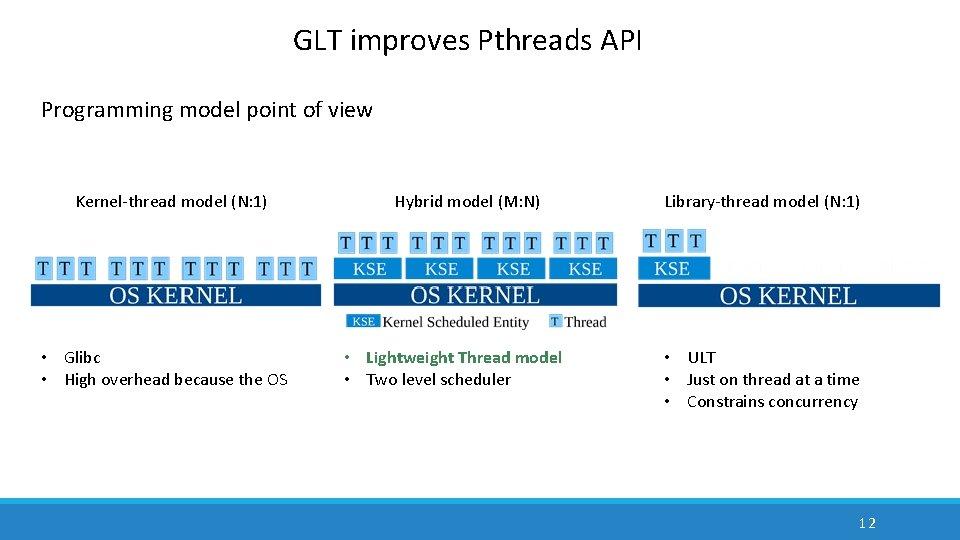 GLT improves Pthreads API Programming model point of view Kernel-thread model (N: 1) •