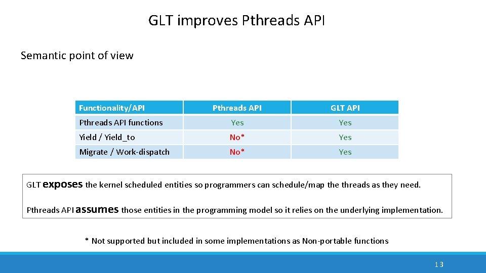 GLT improves Pthreads API Semantic point of view Functionality/API Pthreads API GLT API Pthreads