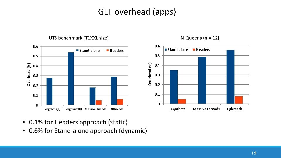GLT overhead (apps) UTS benchmark (T 1 XXL size) 0. 6 Stand-alone N-Queens (n