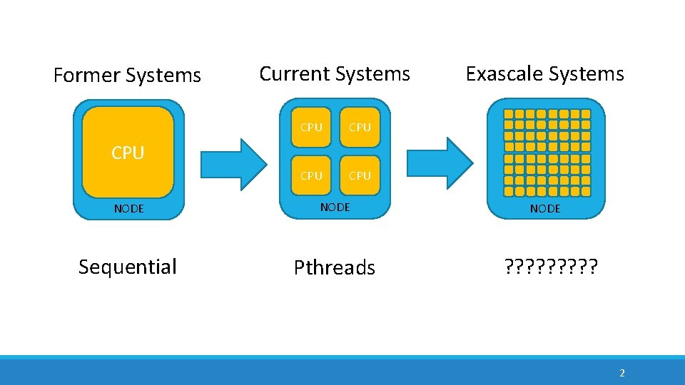 Former Systems Current Systems CPU CPU Exascale Systems CPU NODE Sequential Pthreads NODE ?