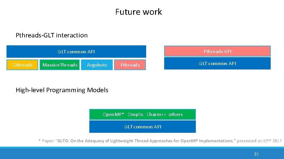 Future work Pthreads-GLT interaction Pthreads API GLT common API Qthreads Massive. Threads Argobots Pthreads