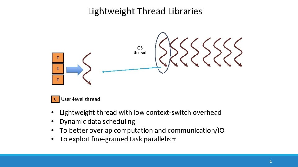 Lightweight Thread Libraries OS thread U U • • User-level thread Lightweight thread with