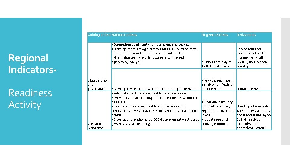 Guiding action National actions • Strengthen CC&H unit with focal point and budget •