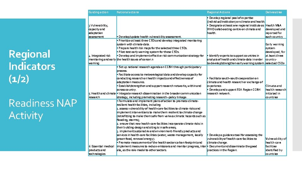 Guiding action 3 Vulnerability, capacity and adaptation assessment Regional Indicators (1/2) Readiness NAP Activity