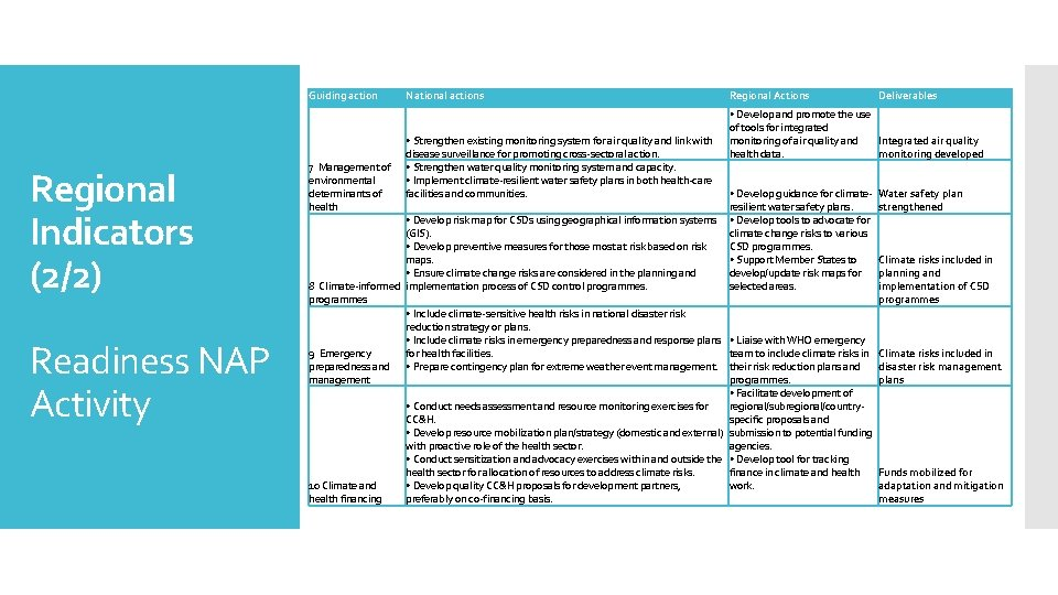 Guiding action Regional Indicators (2/2) Readiness NAP Activity 7 Management of environmental determinants of