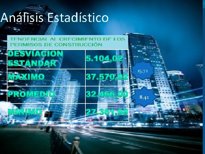 Análisis Estadístico 15, 72 8, 42