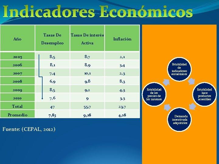 Tasas De interés Desempleo Activa 2005 8, 7 2, 1 2006 8, 1 8,