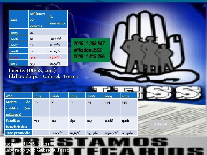 Millones Año de dólares % Aumento 2005 20 2006 18 -10, 00% 2007 21