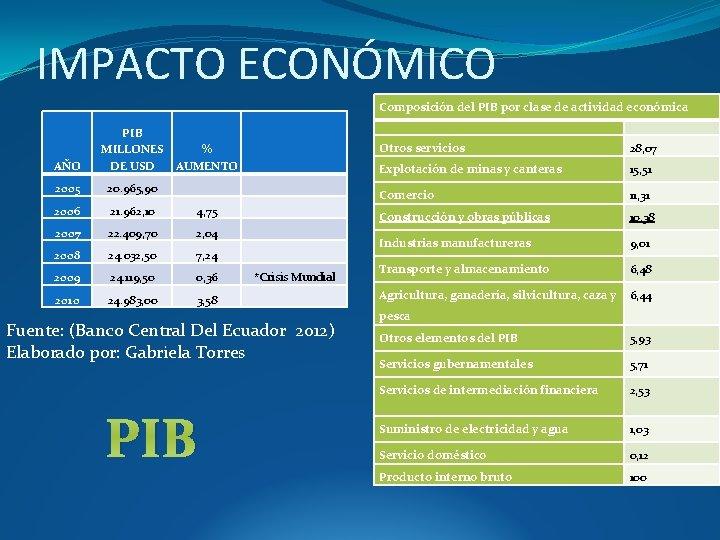 IMPACTO ECONÓMICO Composición del PIB por clase de actividad económica AÑO PIB % MILLONES