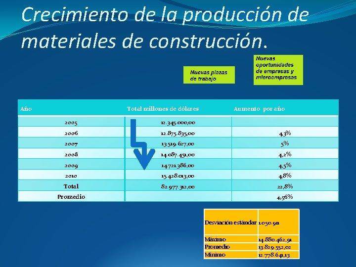 Crecimiento de la producción de materiales de construcción. Año Total millones de dólares Aumento