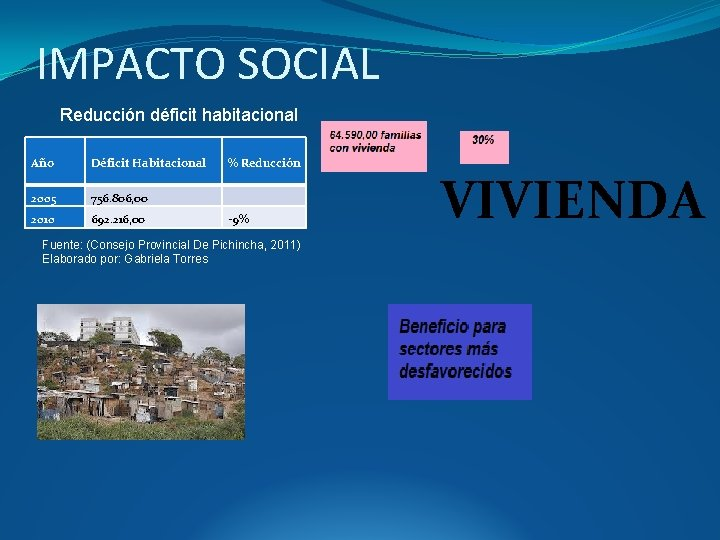 IMPACTO SOCIAL Reducción déficit habitacional Año Déficit Habitacional 2005 756. 806, 00 2010 692.