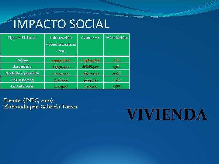 IMPACTO SOCIAL Tipo de Vivienda Información Censo 2010 % Variación obtenida hasta el 2005
