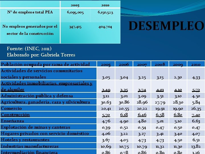 2005 2010 N° de empleos total PEA 6, 095, 005 6, 150, 523 No