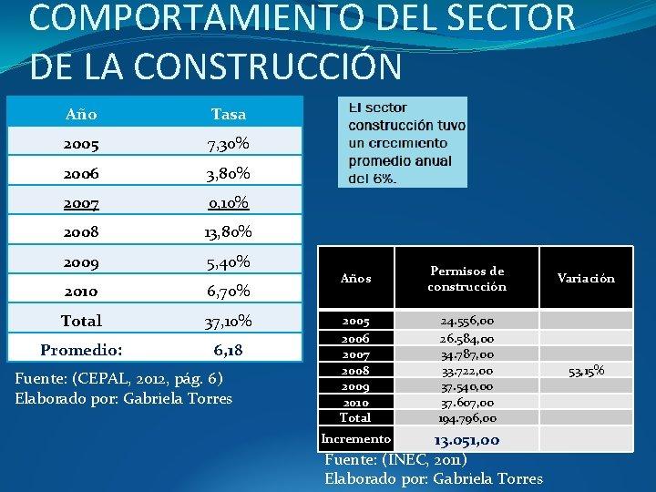 COMPORTAMIENTO DEL SECTOR DE LA CONSTRUCCIÓN Año Tasa 2005 7, 30% 2006 3, 80%