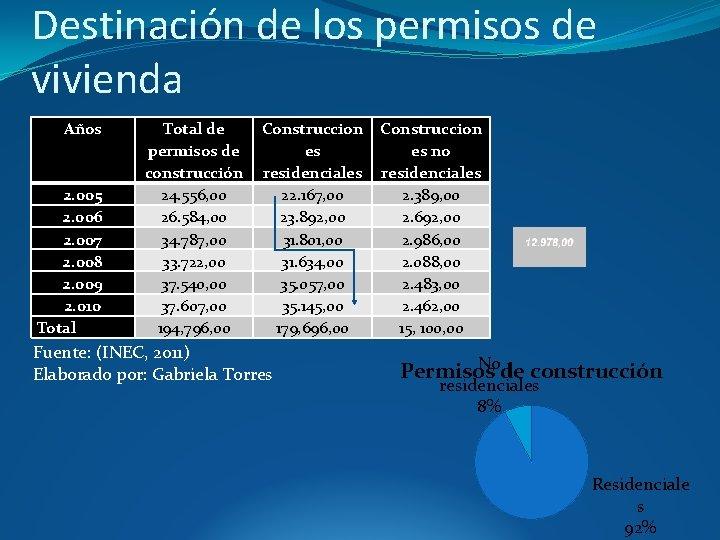 Destinación de los permisos de vivienda Años 2. 005 2. 006 2. 007 2.