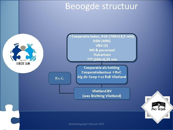 Beoogde structuur 7 Cooperatie leden, AVA (74%=18, 5 mln): DSW (40%) V&V (3) MS