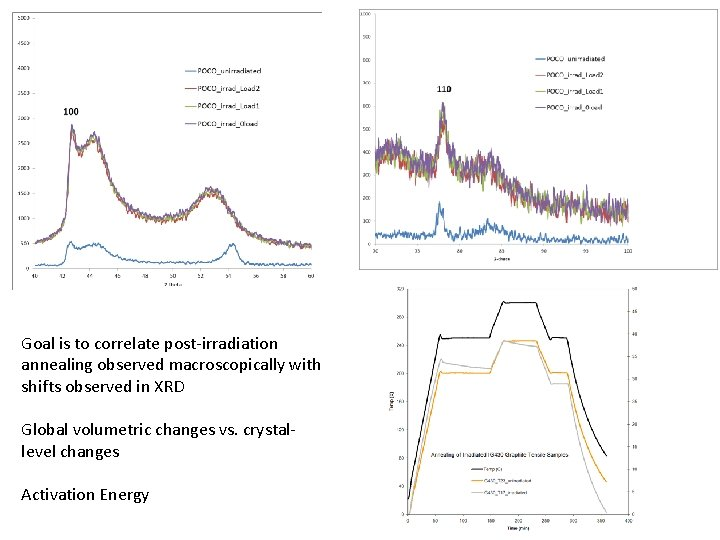 Goal is to correlate post-irradiation annealing observed macroscopically with shifts observed in XRD Global