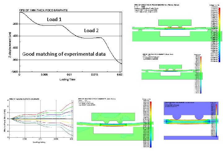 Load 1 Load 2 Good matching of experimental data
