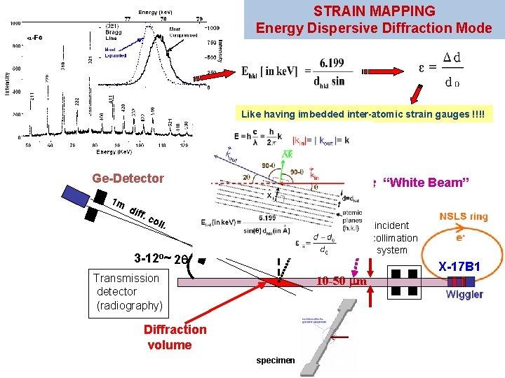 STRAIN MAPPING Energy Dispersive Diffraction Mode Like having imbedded inter-atomic strain gauges !!!! Ge-Detector