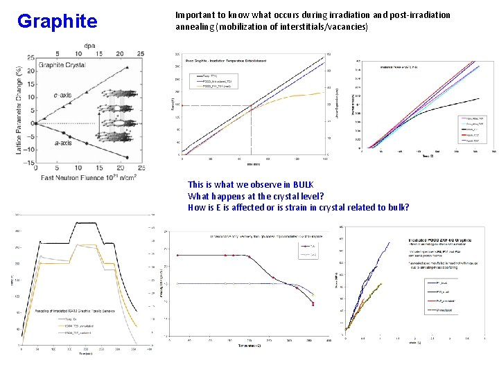 Graphite Important to know what occurs during irradiation and post-irradiation annealing (mobilization of interstitials/vacancies)